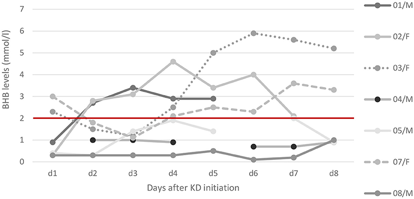 Ketogenic Diet in the Treatment of Super-Refractory Status Epilepticus at a Pediatric Intensive Care Unit: A Single-Center Experience -